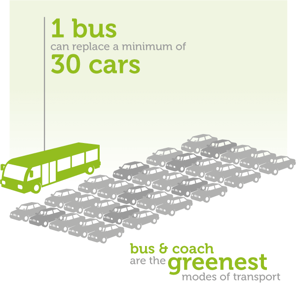 travel by coach reduce carbon emissions
