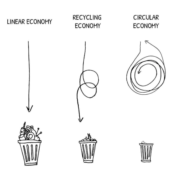 The Story Of Stuff Circular Economy