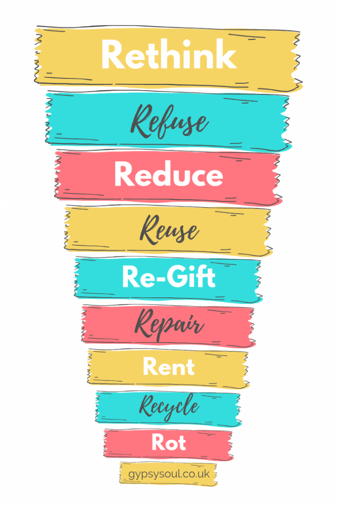 the 9 R's of sustainable living. Click the image to find out more #sustainableliving